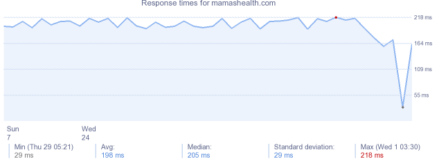load time for mamashealth.com