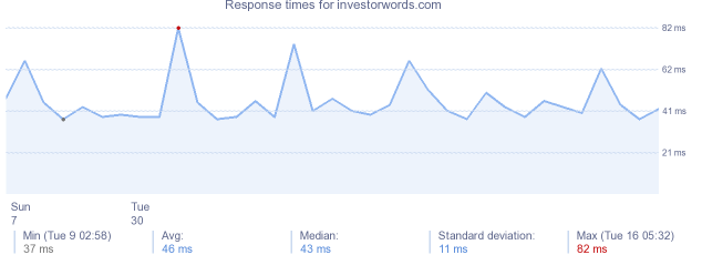 load time for investorwords.com