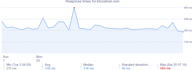 load time for kitcosilver.com