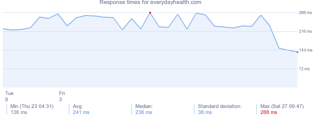 load time for everydayhealth.com