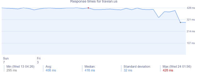 load time for travian.us