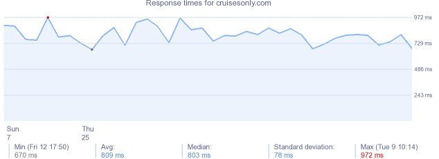 load time for cruisesonly.com