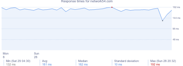 load time for network54.com