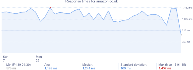 load time for amazon.co.uk