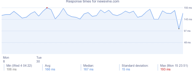 load time for newsvine.com