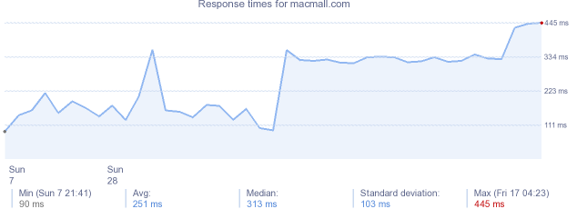 load time for macmall.com