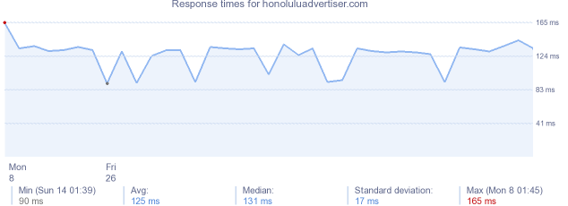 load time for honoluluadvertiser.com