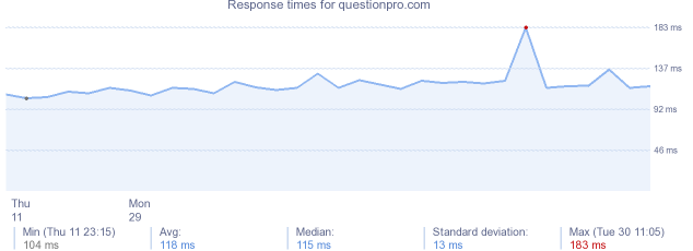 load time for questionpro.com