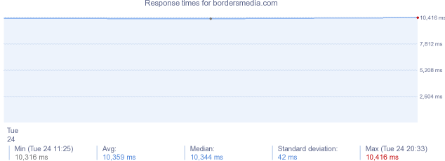 load time for bordersmedia.com