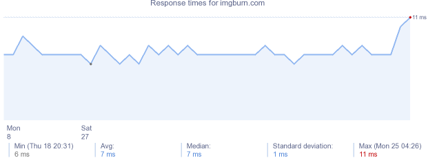load time for imgburn.com