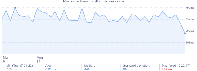 load time for jillianmichaels.com