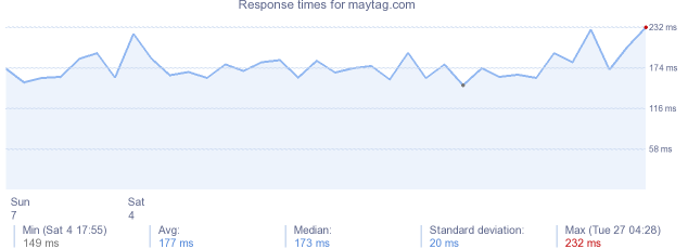 load time for maytag.com