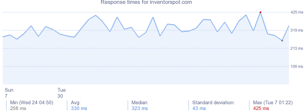 load time for inventorspot.com