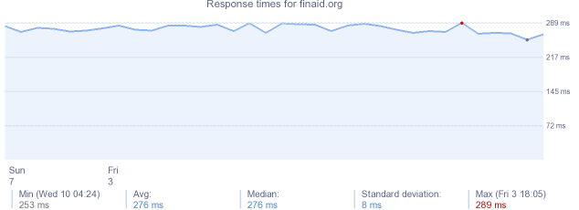 load time for finaid.org