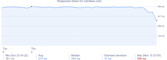 load time for netvibes.com
