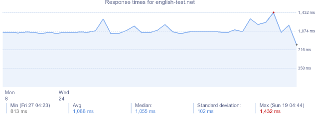 load time for english-test.net