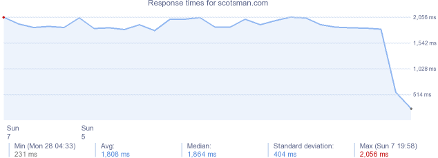 load time for scotsman.com