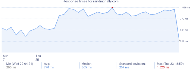 load time for randmcnally.com