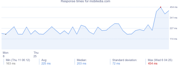 load time for mobiledia.com