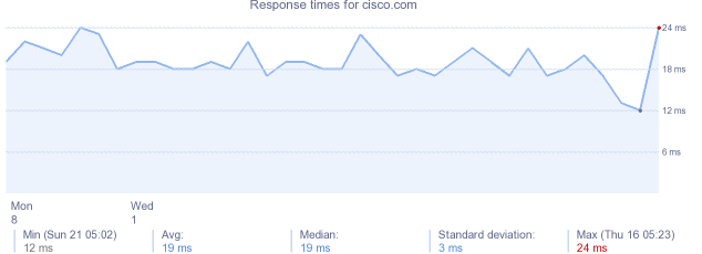 load time for cisco.com