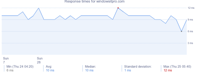 load time for windowsitpro.com