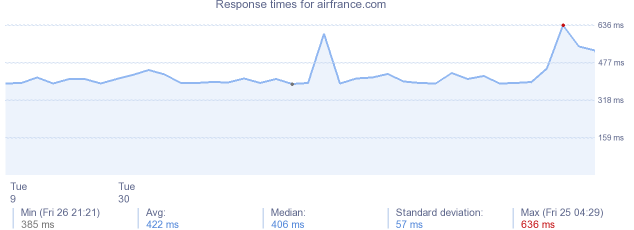 load time for airfrance.com