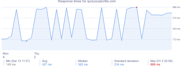 load time for quizyourprofile.com
