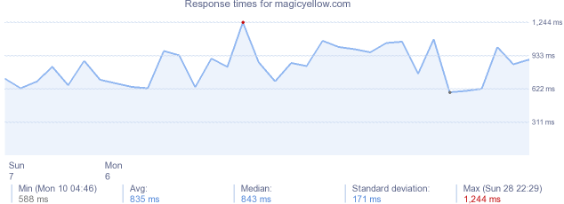 load time for magicyellow.com