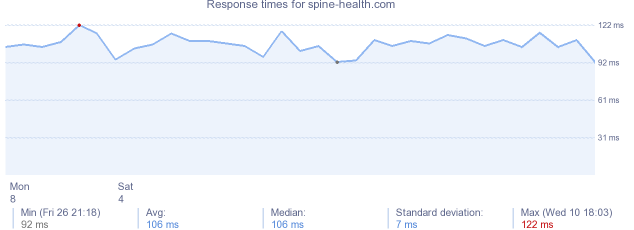 load time for spine-health.com