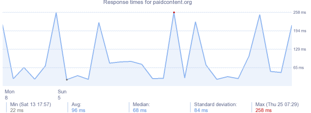 load time for paidcontent.org