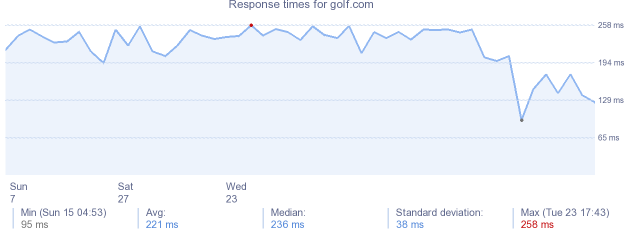 load time for golf.com