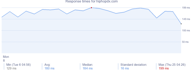 load time for hiphopdx.com