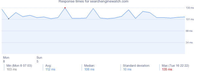 load time for searchenginewatch.com