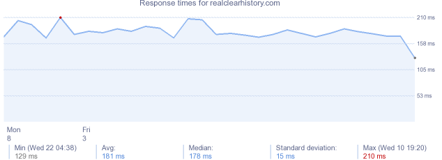 load time for realclearhistory.com