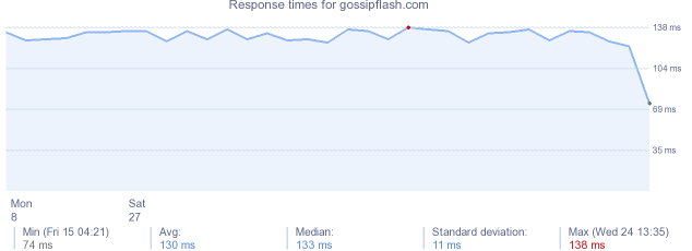 load time for gossipflash.com