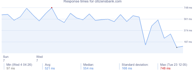load time for citizensbank.com