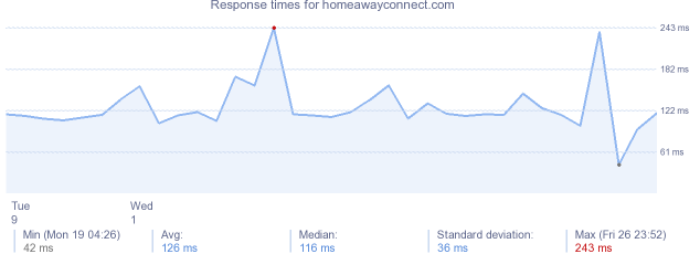 load time for homeawayconnect.com