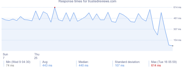 load time for trustedreviews.com