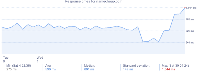 load time for namecheap.com