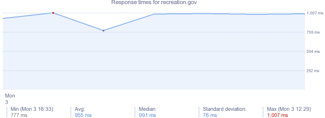 load time for recreation.gov