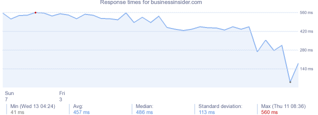 load time for businessinsider.com