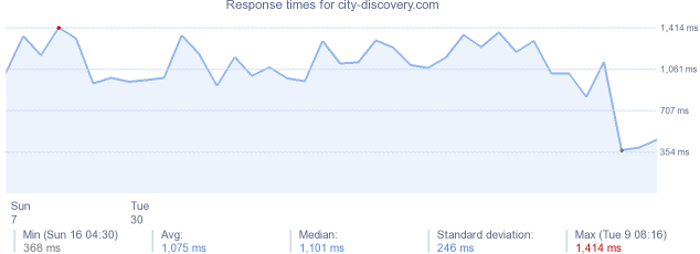 load time for city-discovery.com