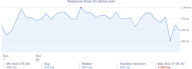 load time for plimus.com
