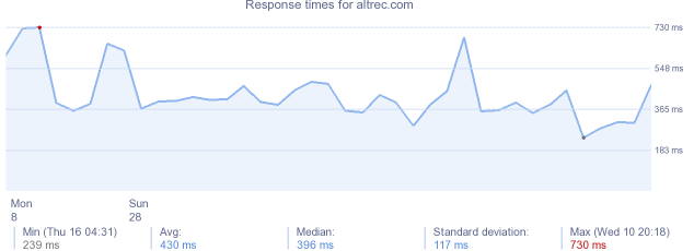load time for altrec.com