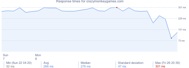 load time for crazymonkeygames.com