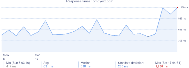 load time for toywiz.com