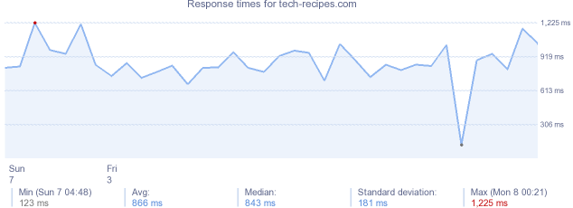 load time for tech-recipes.com