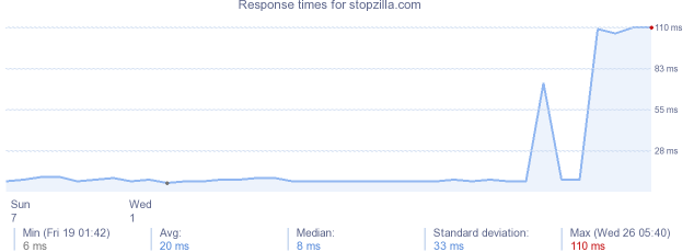 load time for stopzilla.com