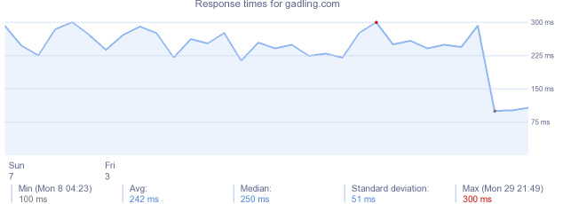 load time for gadling.com