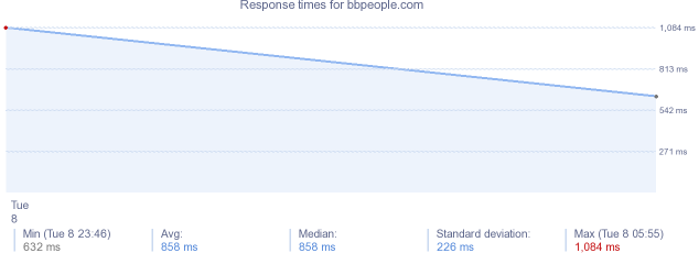 load time for bbpeople.com